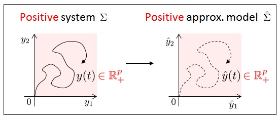 システムの特別な構造を保存したモデル低次元化とその応用